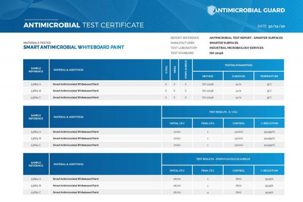 Chytrá stena - antimikrobiálna tabuľová farba na stenu - certifáty